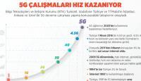 5G Çalışmaları Hız Kazanıyor