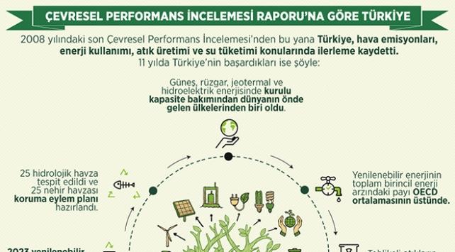 Çevresel Performans İncelemesi Raporu'na göre Türkiye