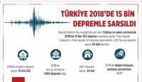 Türkiye 2018'de 15 Bin Depremle Sarsıldı