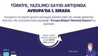 Türkiye, Yazılımcı Sayısı Artışında Avrupa'da 1. Sırada