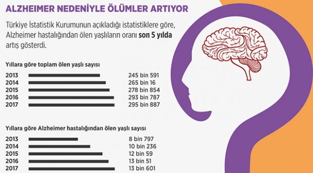 Alzheimer nedeniyle ölümler artıyor