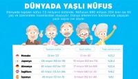 Dünya nüfusu yaşlanıyor mu?