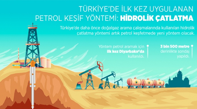 Türkiye'de ilk kez uygulanan petrol keşif yöntemi: Hidrolik çatlatma