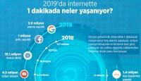 2019'da internette 1 dakikada neler yaşanıyor?