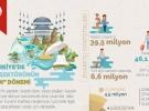 Türkiye'de turizm sektörünün