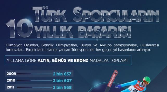 Türk sporcuların 10 yıllık başarısı