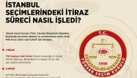 İstanbul seçimlerindeki itiraz süreci nasıl işledi?