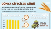 Dünya Çiftçiler Günü