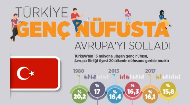 Türkiye genç nüfusta Avrupa'yı geride bıraktı