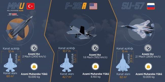 Milli Muharip Savaş Uçağı