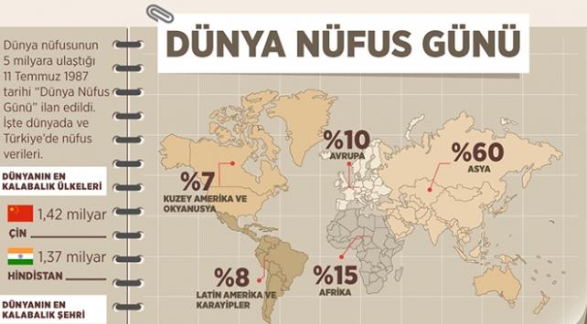 Sayılarla Türkiye ve dünyada nüfus