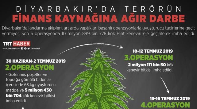 Diyarbakır'da terörün finans kaynağı kurutuluyor
