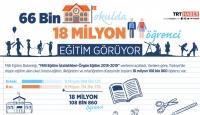 66 bin okulda 18 milyon öğrenci eğitim görüyor