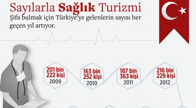 Sağlık turizmi için yolu Türkiyeye düşenlerin sayısı artıyor