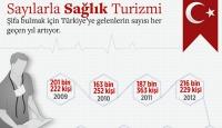 Sağlık turizmi için yolu Türkiye'ye düşenlerin sayısı artıyor