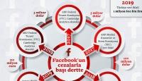 Facebook'a ceza kapısını açan veri ihlali nasıl yapıldı?