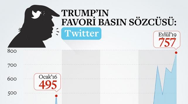 Trumpın vazgeçemediği basın sözcüsü: Twitter