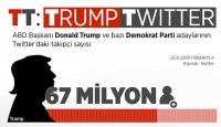 Trump, Twitter'da rakip tanımıyor
