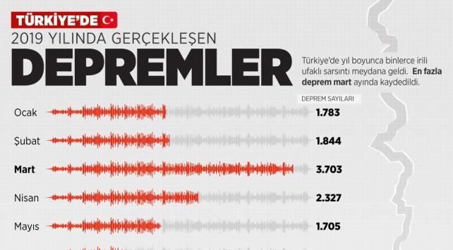 Türkiye 2019'da 22 bini aşkın depremle sallandı