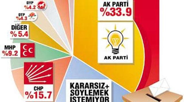 """Bugün Seçim Olsa Anketinde AK Parti """"Farkı"""""""