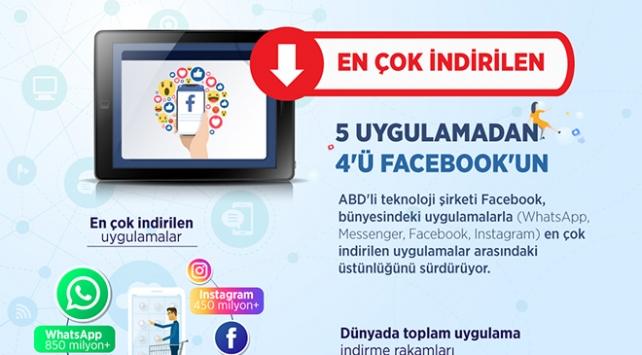 En çok indirilen 5 uygulamadan 4'ü Facebook'un