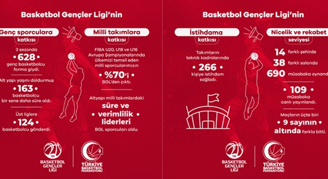 Hidayet Türkoğlu Basketbol Gençler Liginin istatistiklerini paylaştı