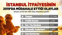 İstanbul'da 2019'da 22 bin 546 yangın çıktı