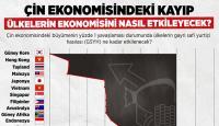 Çin ekonomisindeki kayıpta milli geliri artacak tek ülke Türkiye