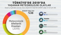 Türkiye'de 2019 yılında 935 sıra dışı hava olayı yaşandı