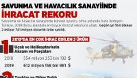 Savunma ve havacılık sanayiinde ihracat rekoru
