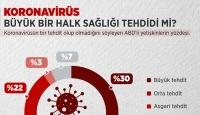 ABD'lilerin yüzde 90'ı koronavirüsü tehdit olarak görüyor