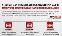 Gün gün Türkiye'de koronavirüsle ilgili yaşanan gelişmeler