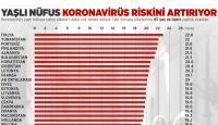 Koronavirüsün hedefinde yaşlı nüfus var