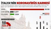 İtalya'da koronavirüsten ölenlerin sayısı 6 bini geçti