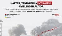 Kaybetmeye başlayan Hafter, intikamı sivillerden alıyor