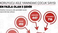 Türkiye'de koruyucu aile yanında bulunan çocuk sayısı 7 bin 473'e ulaştı