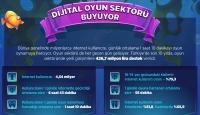 Türkiye dijital oyun sektöründeki yerini sağlamlaştırıyor