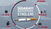 Sigarayı bırakmanın faydaları neler?