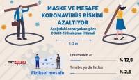 Korona riskini azaltmak için kritik 2 M kuralı: Maske ve Mesafe
