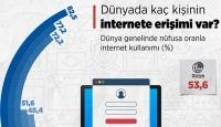 Dünyada kaç kişinin internete erişimi var?