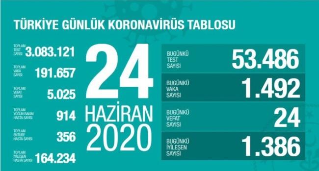 Sağlık Bakanı Koca açıkladı... 24 Haziran koronavirüs tablosu...