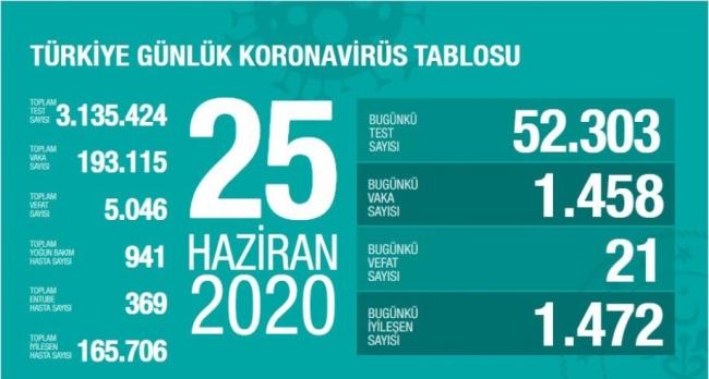 25 Haziran koronavirüs tablosu... Sağlık Bakanı Koca açıkladı...
