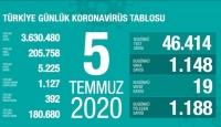5 Temmuz koronavirüs tablosu açıklandı… Bugünkü vaka sayısı…