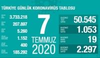 7 Temmuz koronavirüs tablosu açıklandı… Bugünkü vaka sayısı…