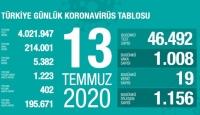13 Temmuz koronavirüs tablosu açıklandı… Bugünkü vaka sayısı…