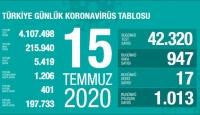 15 Temmuz koronavirüs tablosu açıklandı… Bugünkü vaka sayısı…