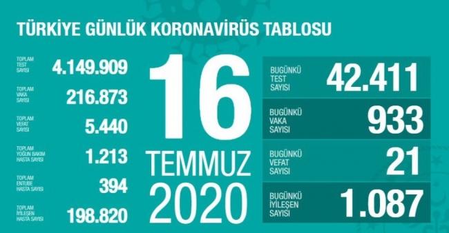 16 Temmuz koronavirüs tablosu açıklandı… Bugünkü vaka sayısı…