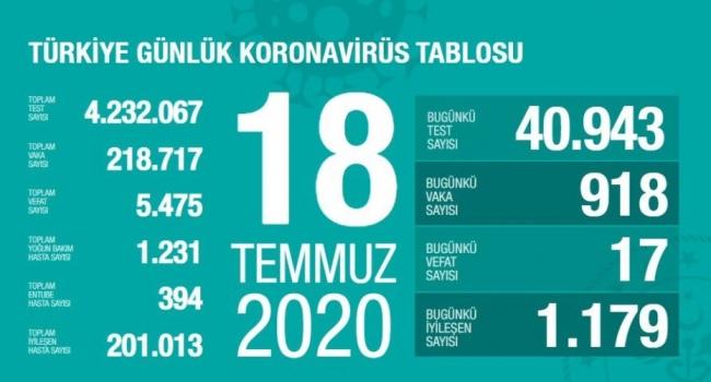 18 Temmuz koronavirüs tablosu açıklandı… Bugünkü vaka sayısı…