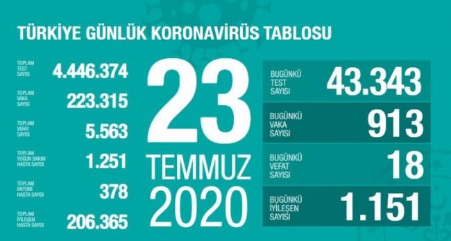 23 Temmuz koronavirüs tablosu açıklandı… Bugünkü vaka sayısı…