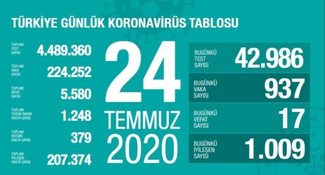 24 Temmuz koronavirüs tablosu açıklandı… Bugünkü vaka sayısı…